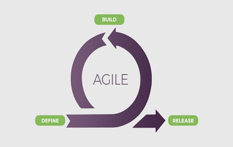 Agile Methodology | The Complete Guide