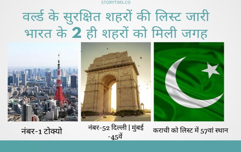 वर्ल्ड के सुरक्षित शहरों की लिस्ट जारी भारत के 2 ही शहरों को मिली जगह | World's Safest Cities List